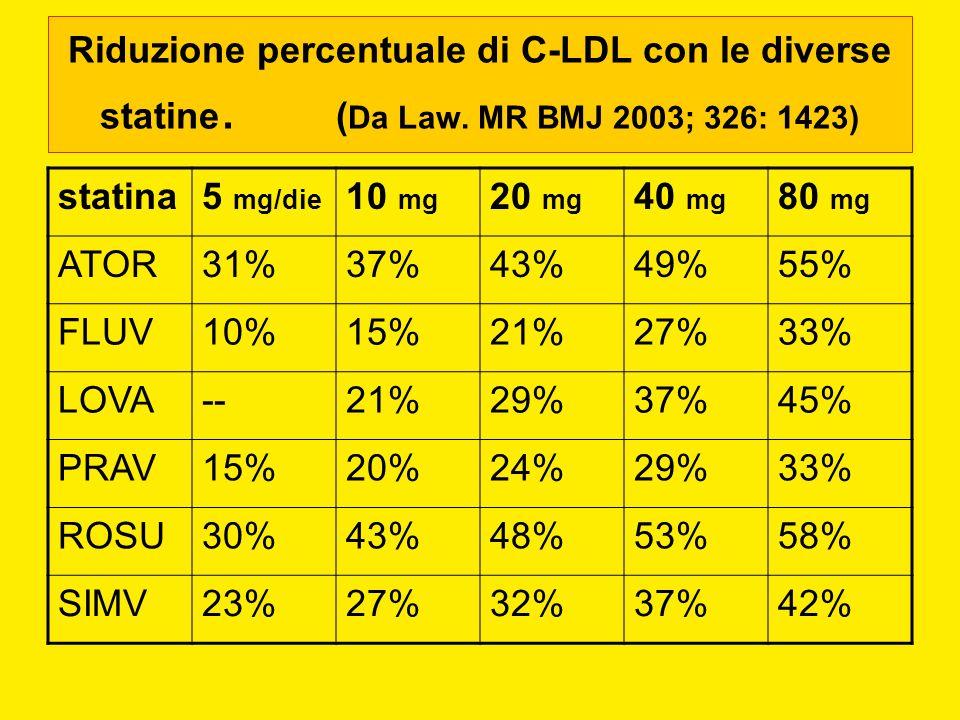 Riduzione percentuale di C-LDL con le diverse statine. (Da Law