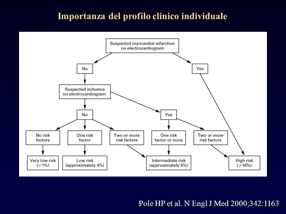 Importanza del profilo clinico individuale