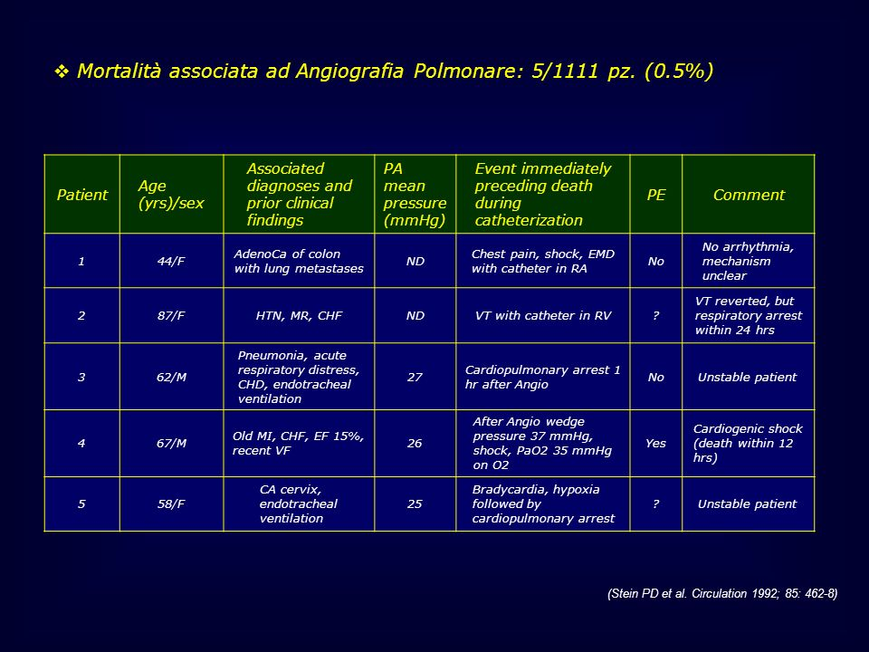 Mortalità associata ad Angiografia Polmonare: 5/1111 pz. (0.5%)