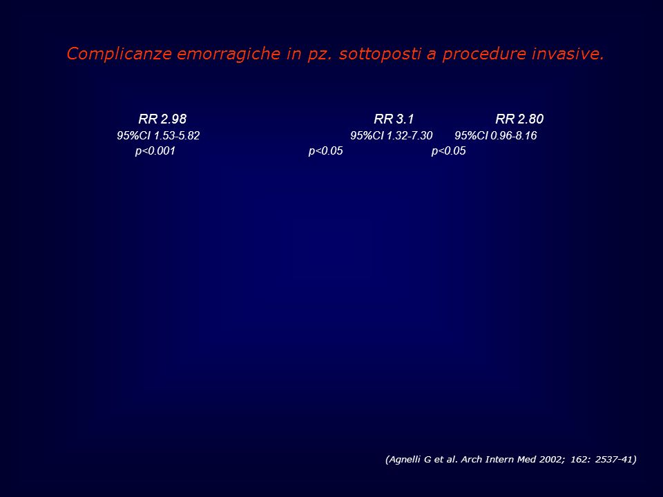 Complicanze emorragiche in pz. sottoposti a procedure invasive.