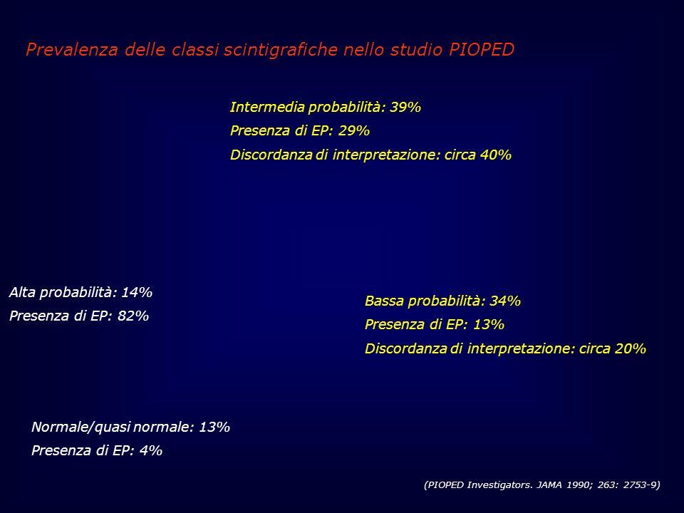 Prevalenza delle classi scintigrafiche nello studio PIOPED