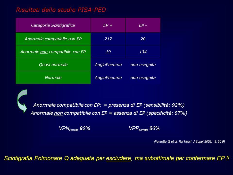 Risultati dello studio PISA-PED