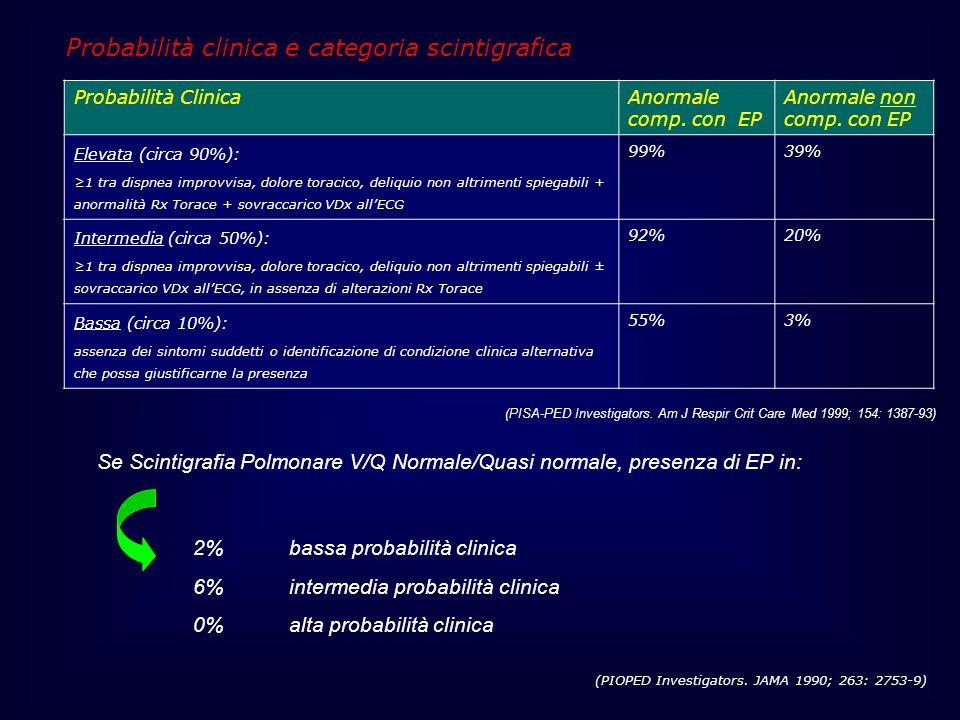 Probabilità clinica e categoria scintigrafica