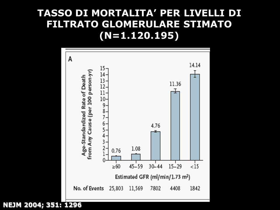 TASSO DI MORTALITA' PER LIVELLI DI FILTRATO GLOMERULARE STIMATO (N=1