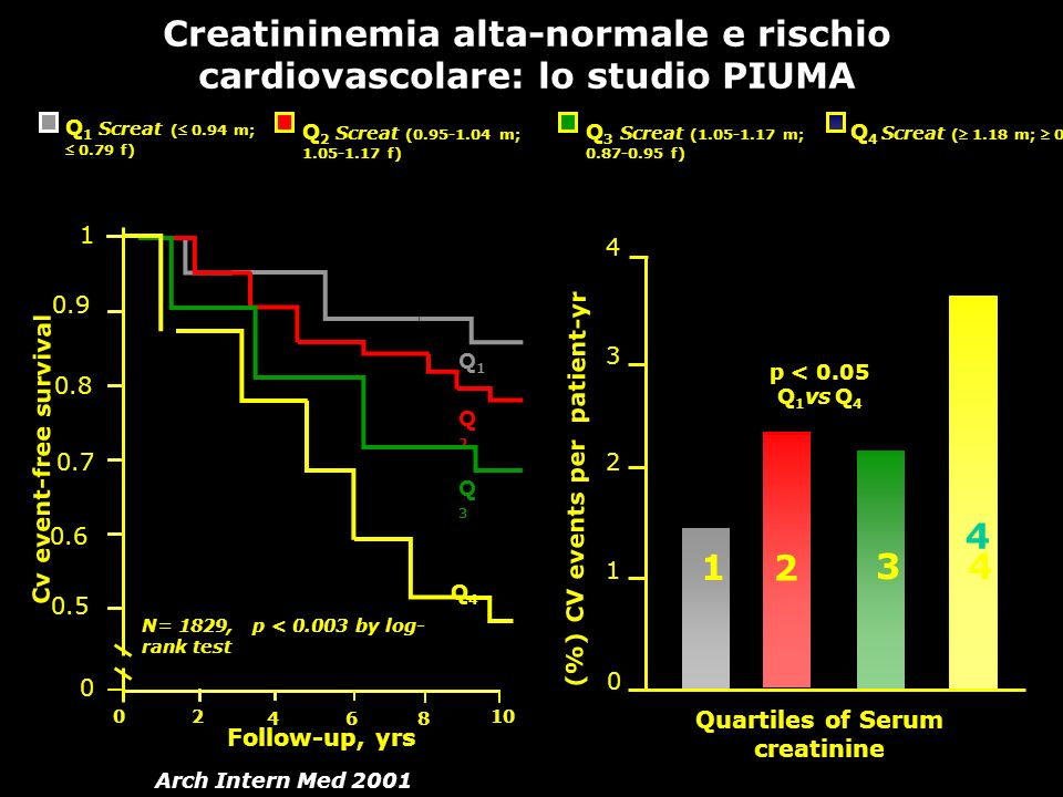 Creatininemia alta-normale e rischio cardiovascolare: lo studio PIUMA