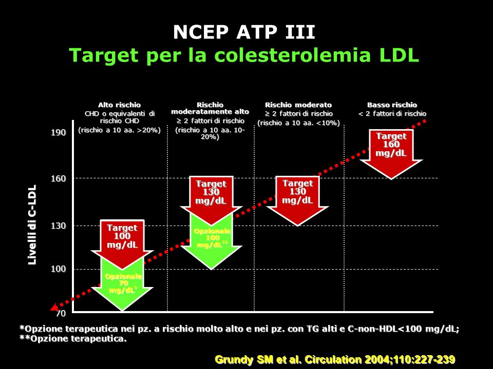 NCEP ATP III Target per la colesterolemia LDL