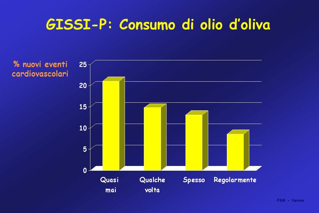 GISSI-P: Consumo di olio d'oliva