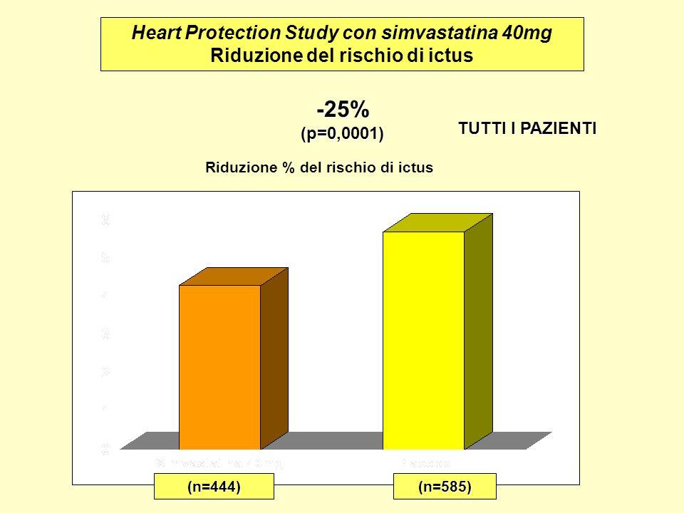 Riduzione % del rischio di ictus