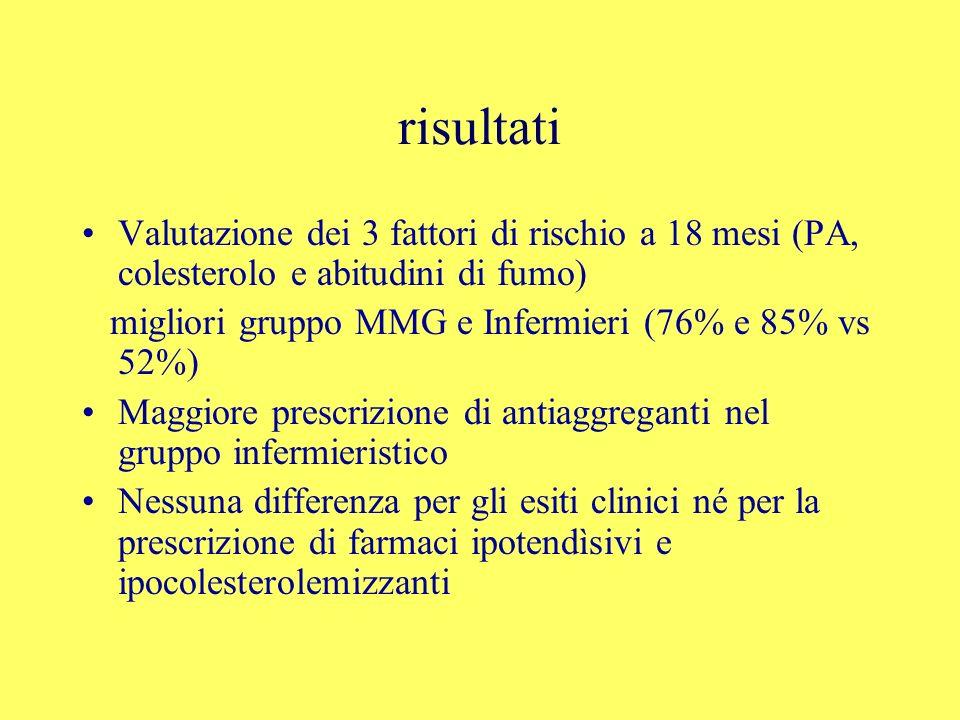 risultati Valutazione dei 3 fattori di rischio a 18 mesi (PA, colesterolo e abitudini di fumo) migliori gruppo MMG e Infermieri (76% e 85% vs 52%)