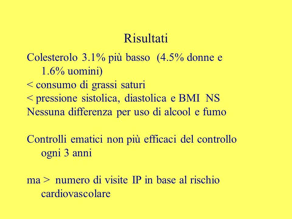 Risultati Colesterolo 3.1% più basso (4.5% donne e 1.6% uomini)