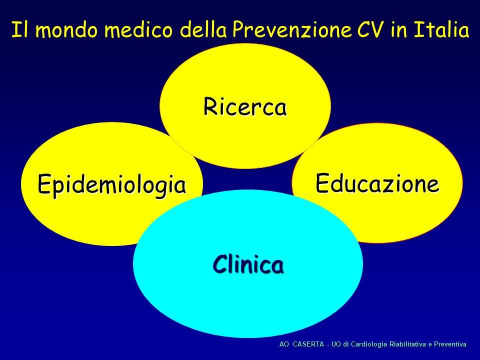 Il mondo medico della Prevenzione CV in Italia
