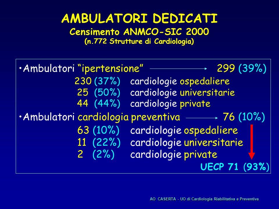(n.772 Strutture di Cardiologia)
