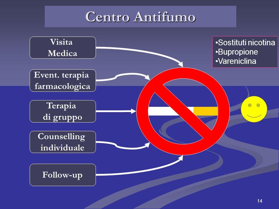 Centro Antifumo Visita Medica Event. terapia farmacologica Terapia