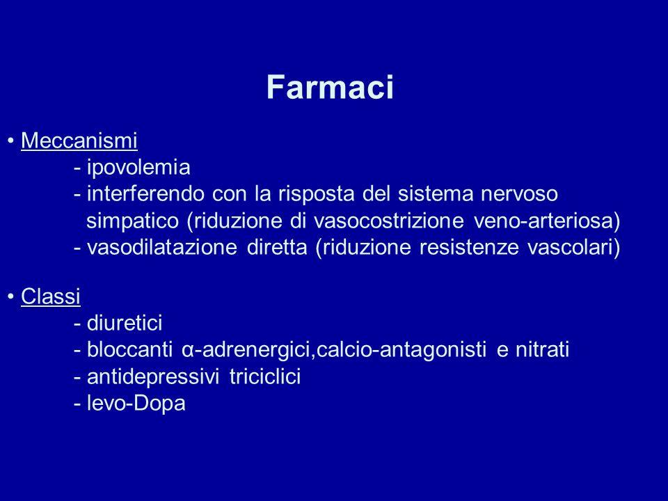 Farmaci Meccanismi - ipovolemia