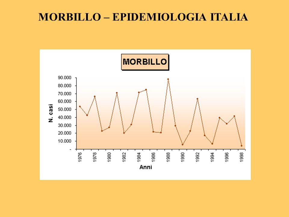 MORBILLO – EPIDEMIOLOGIA ITALIA