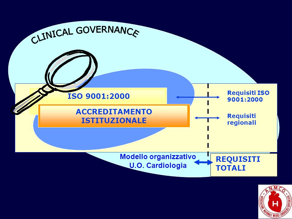 ACCREDITAMENTO ISTITUZIONALE Modello organizzativo U.O. Cardiologia