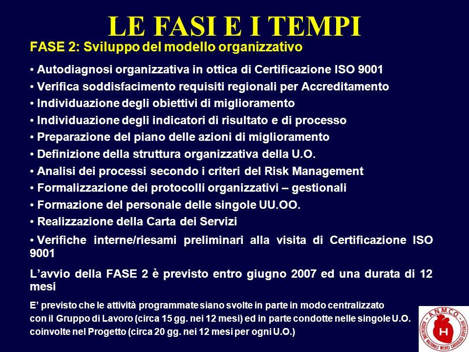 LE FASI E I TEMPI FASE 2: Sviluppo del modello organizzativo