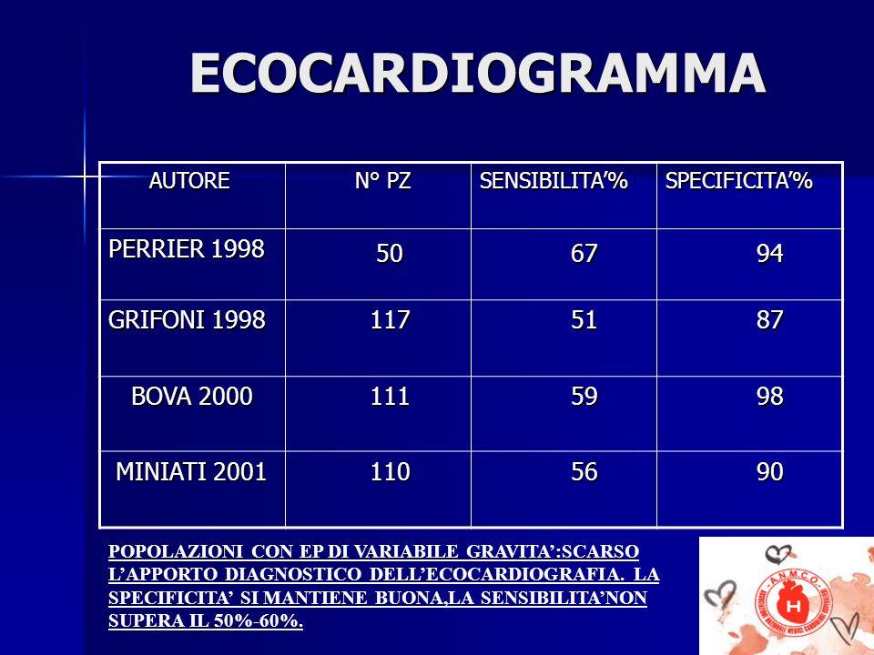 ECOCARDIOGRAMMA 50 67 94 PERRIER 1998 GRIFONI 1998 117 51 87 BOVA 2000