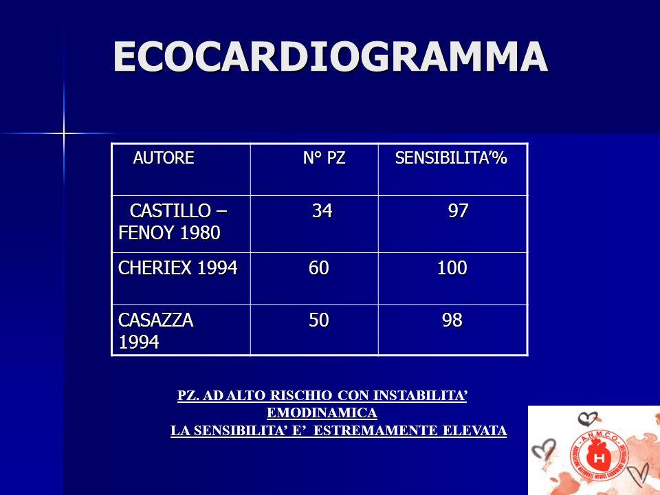 ECOCARDIOGRAMMA CASTILLO – FENOY 1980 97 CHERIEX 1994 60 100