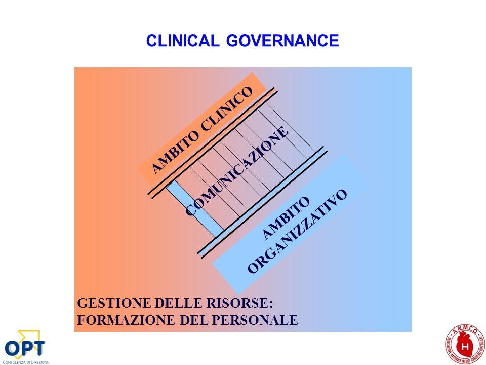 CLINICAL GOVERNANCE AMBITO CLINICO COMUNICAZIONE AMBITO ORGANIZZATIVO