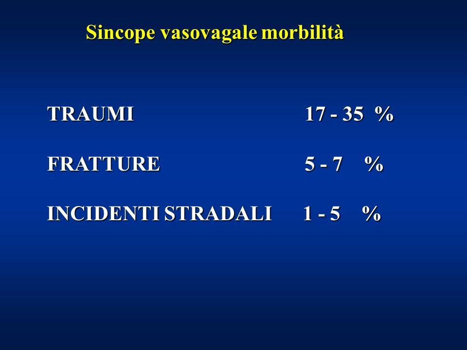 Sincope vasovagale morbilità