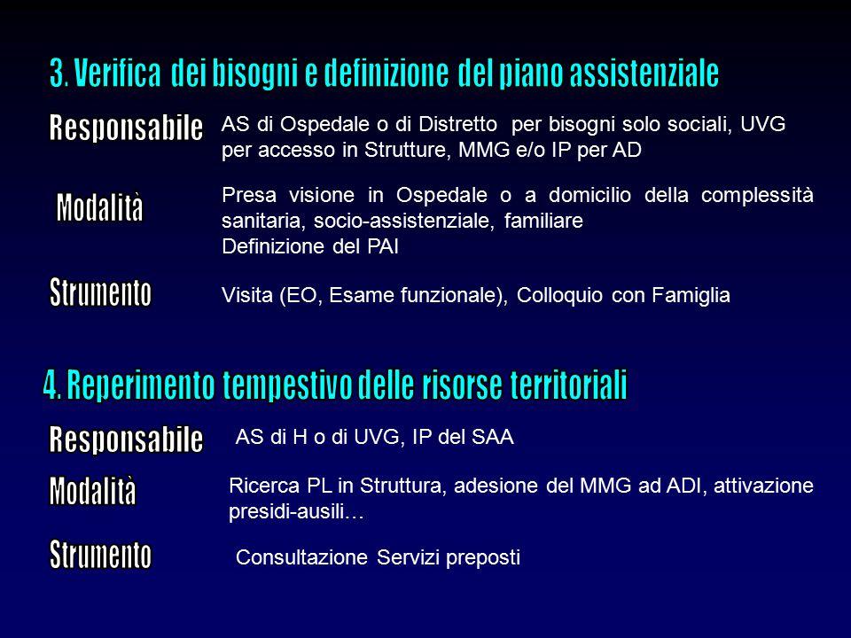 3. Verifica dei bisogni e definizione del piano assistenziale