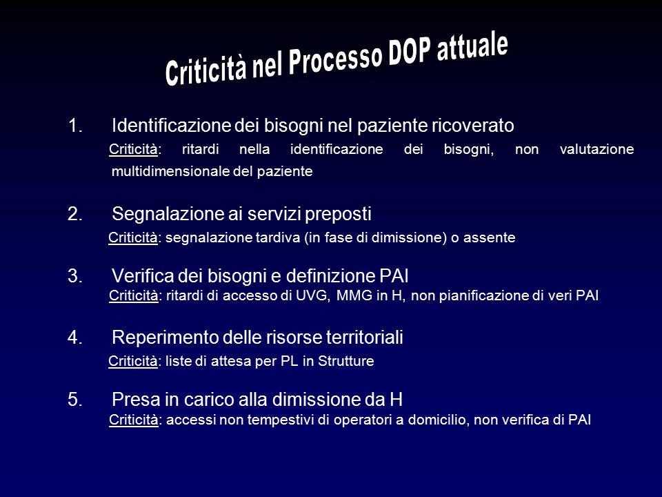 Criticità nel Processo DOP attuale