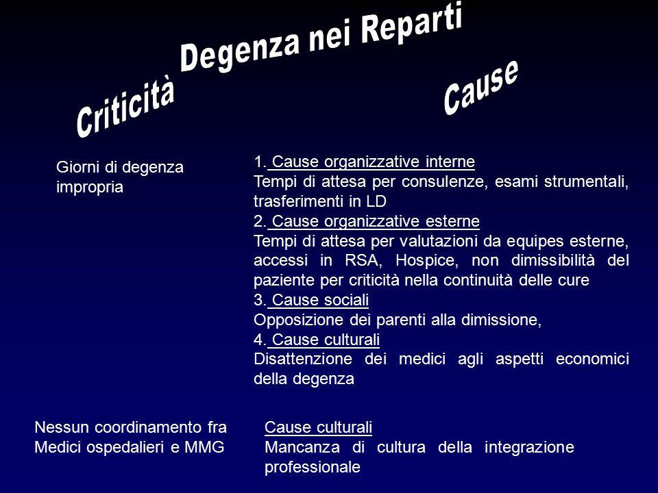 Degenza nei Reparti Cause Criticità 1. Cause organizzative interne