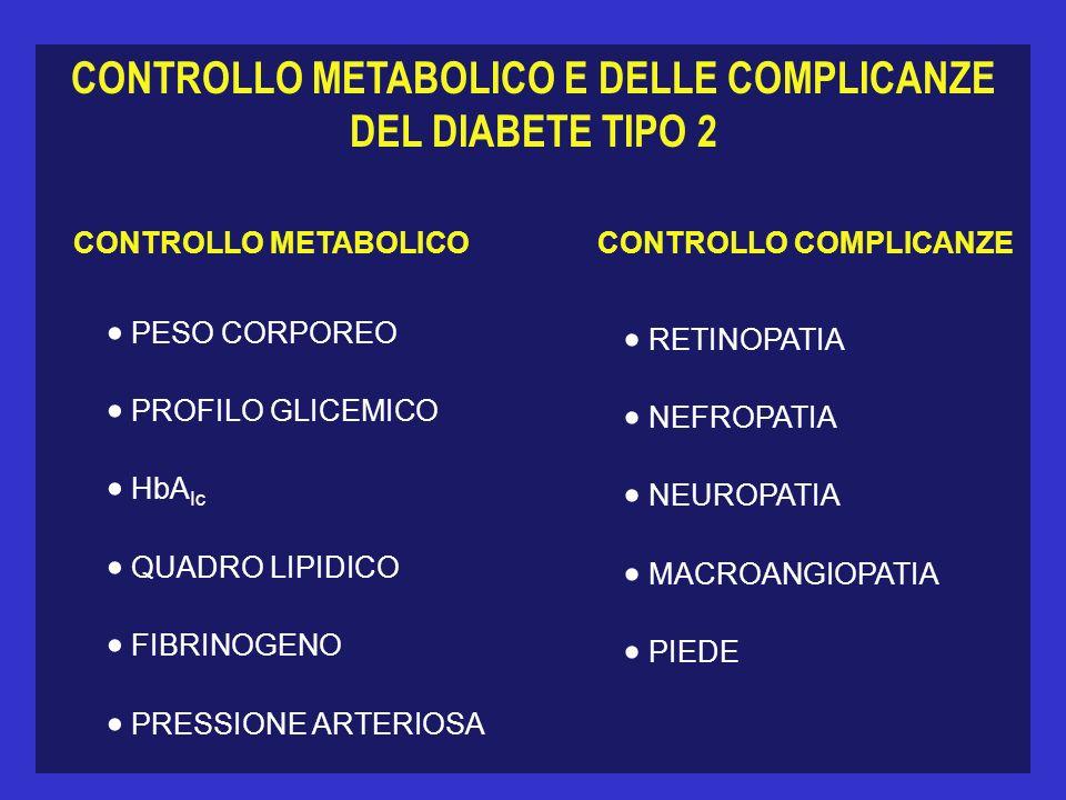 CONTROLLO METABOLICO E DELLE COMPLICANZE DEL DIABETE TIPO 2