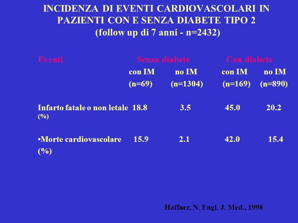 INCIDENZA DI EVENTI CARDIOVASCOLARI IN PAZIENTI CON E SENZA DIABETE TIPO 2 (follow up di 7 anni - n=2432)
