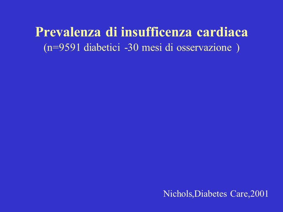 Prevalenza di insufficenza cardiaca (n=9591 diabetici -30 mesi di osservazione )
