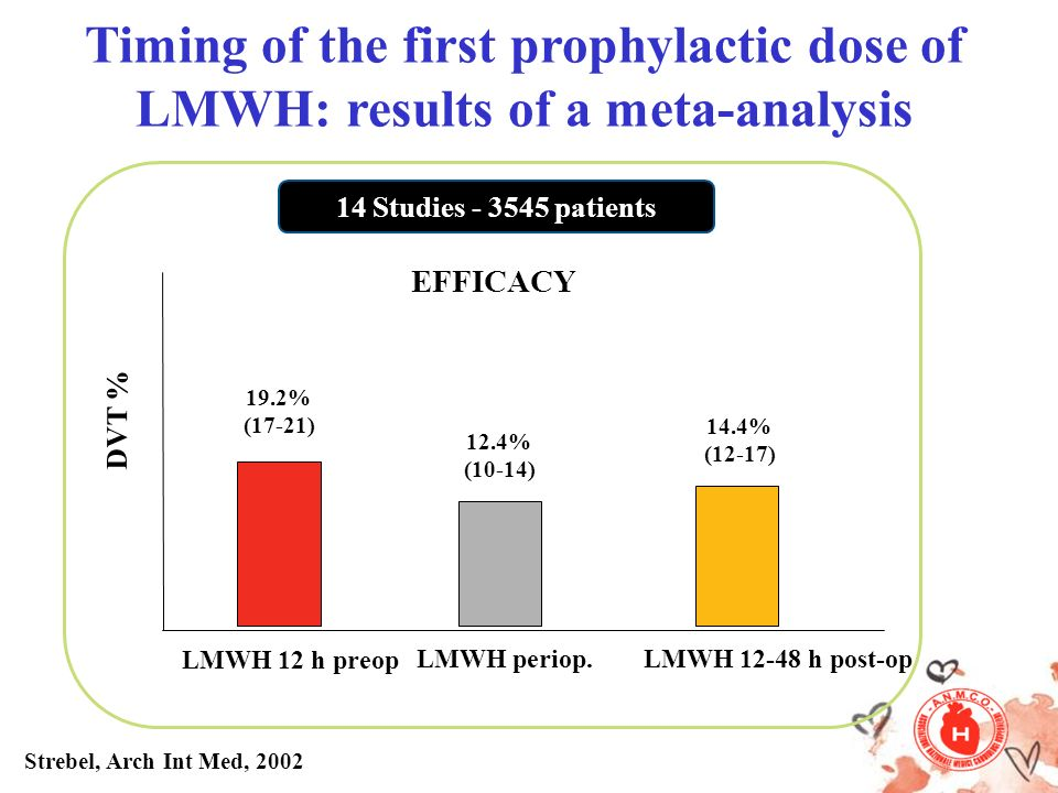 Timing of the first prophylactic dose of LMWH: results of a meta-analysis