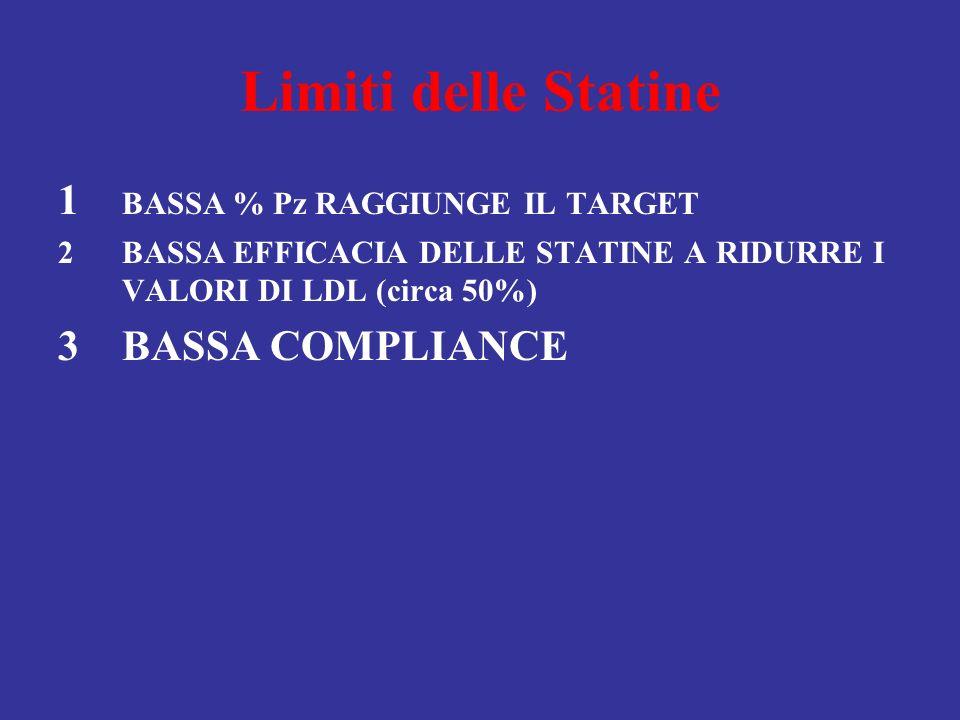 Limiti delle Statine 1 BASSA % Pz RAGGIUNGE IL TARGET BASSA COMPLIANCE