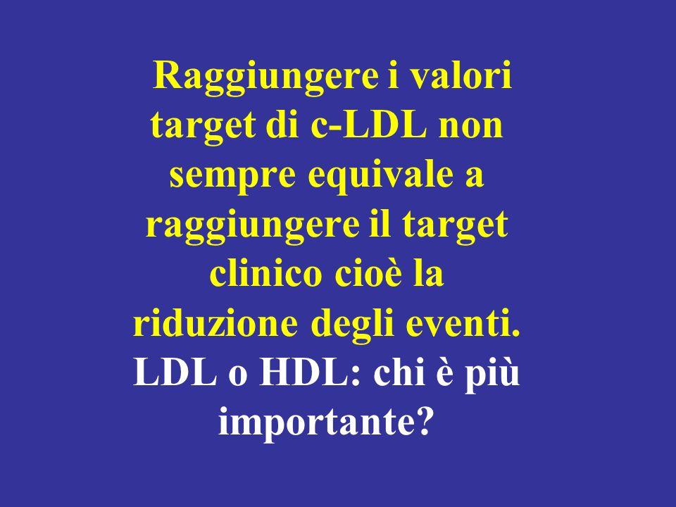 Raggiungere i valori target di c-LDL non sempre equivale a raggiungere il target clinico cioè la riduzione degli eventi.