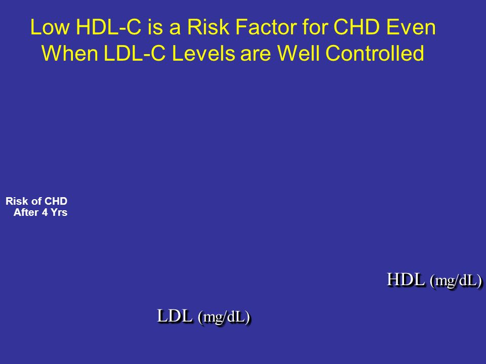 Low HDL-C is a Risk Factor for CHD Even When LDL-C Levels are Well Controlled