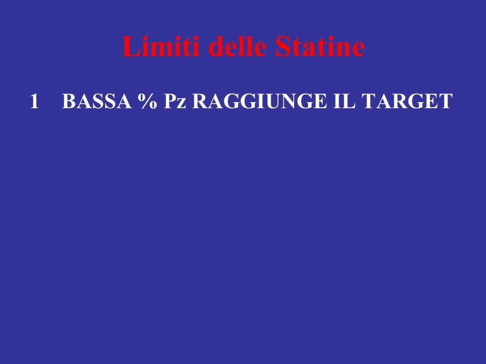 Limiti delle Statine 1 BASSA % Pz RAGGIUNGE IL TARGET