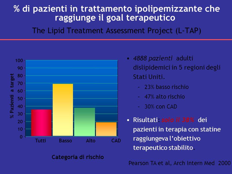 % di pazienti in trattamento ipolipemizzante che raggiunge il goal terapeutico The Lipid Treatment Assessment Project (L-TAP)