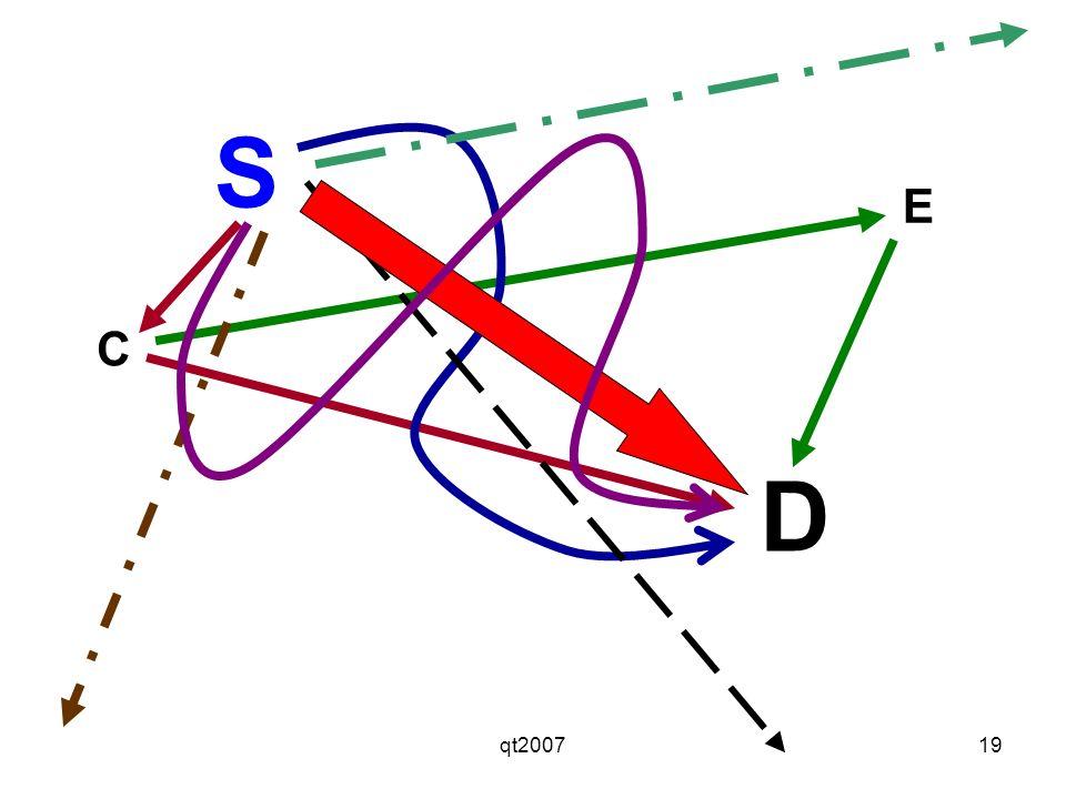 S E C D qt2007