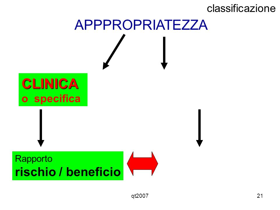 APPPROPRIATEZZA CLINICA rischio / beneficio classificazione