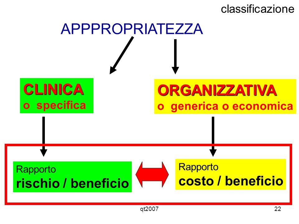 APPPROPRIATEZZA CLINICA ORGANIZZATIVA costo / beneficio