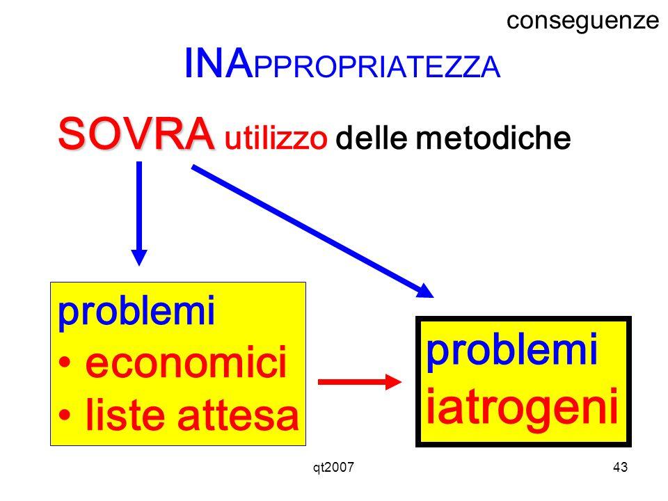 iatrogeni SOVRA utilizzo delle metodiche economici problemi