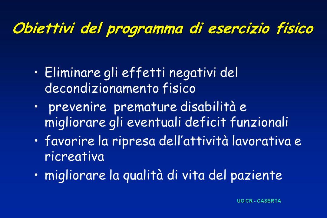 Obiettivi del programma di esercizio fisico