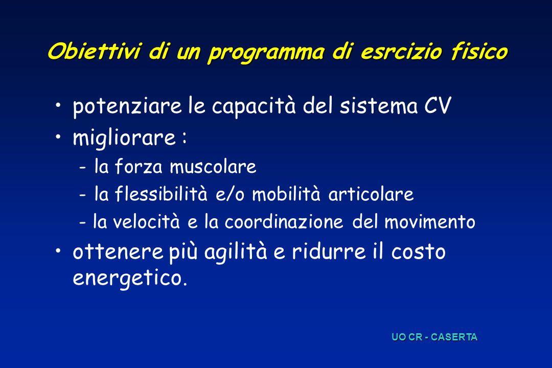 Obiettivi di un programma di esrcizio fisico