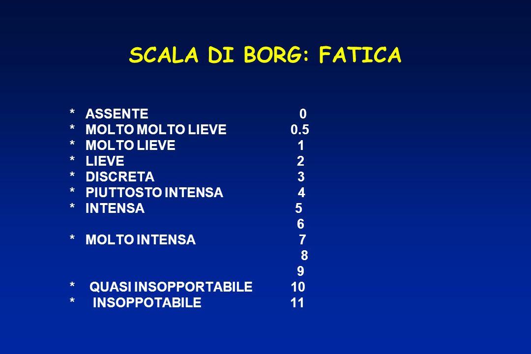 SCALA DI BORG: FATICA * ASSENTE 0 * MOLTO MOLTO LIEVE 0.5
