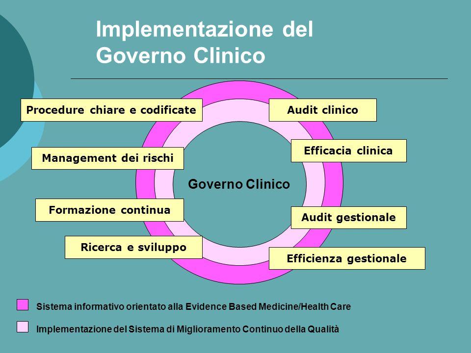 Implementazione del Governo Clinico