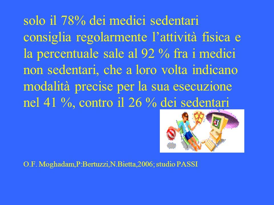 solo il 78% dei medici sedentari consiglia regolarmente l'attività fisica e la percentuale sale al 92 % fra i medici non sedentari, che a loro volta indicano modalità precise per la sua esecuzione nel 41 %, contro il 26 % dei sedentari O.F.