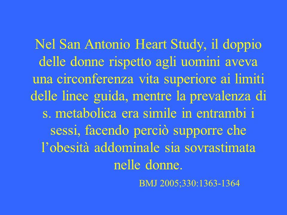 Nel San Antonio Heart Study, il doppio delle donne rispetto agli uomini aveva una circonferenza vita superiore ai limiti delle linee guida, mentre la prevalenza di s.