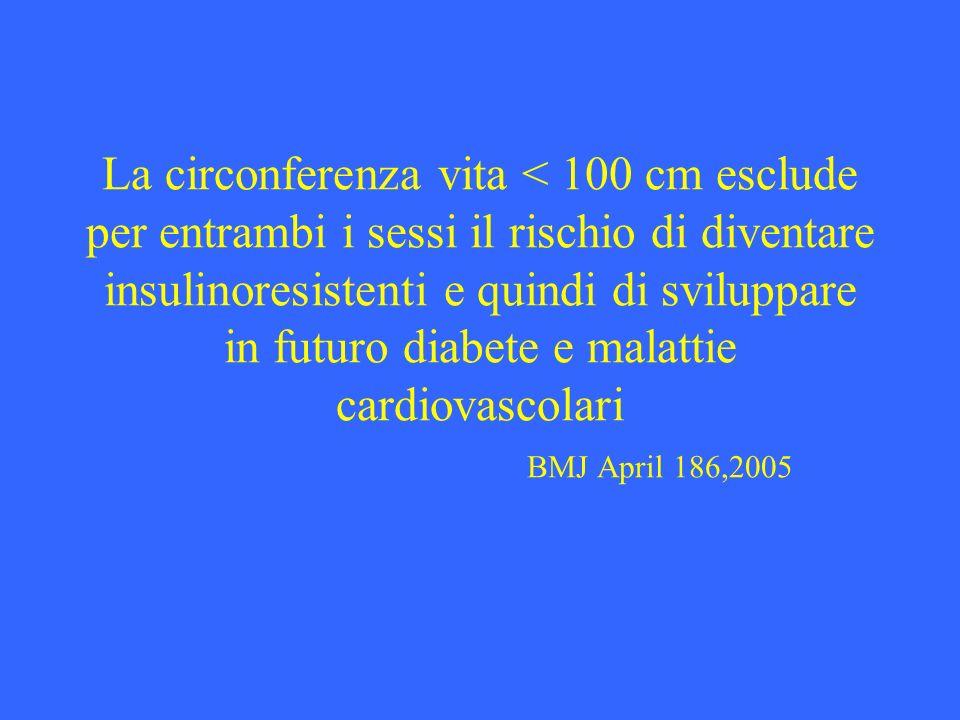 La circonferenza vita < 100 cm esclude per entrambi i sessi il rischio di diventare insulinoresistenti e quindi di sviluppare in futuro diabete e malattie cardiovascolari BMJ April 186,2005