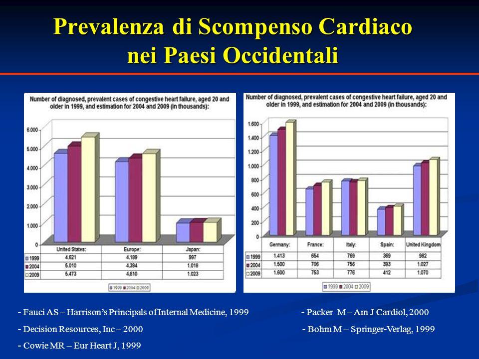 Prevalenza di Scompenso Cardiaco nei Paesi Occidentali