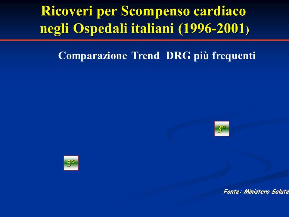 Ricoveri per Scompenso cardiaco negli Ospedali italiani (1996-2001)